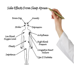 Health Consequences of Obstructive Sleep Apnea